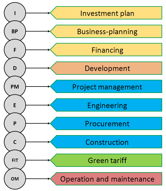 investment construction process chart