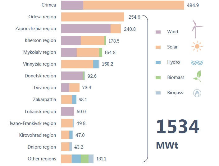 Fig. 2. Renewable energy sources production by regions for the 1st quarter 2018. Source: Renewable energy sector: Unlocking sustainable energy potential, National Investment Council of Ukraine, 2018.