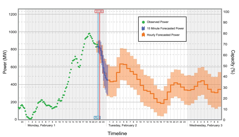 Рис. 1. Персистентне прогнозування ВДЕ-генерації з горизонтом на 36 годин із розбиттям прогнозу на 15 хвилин та на 1 годину. За даними USAID Office of Global Climate Change, 2017.