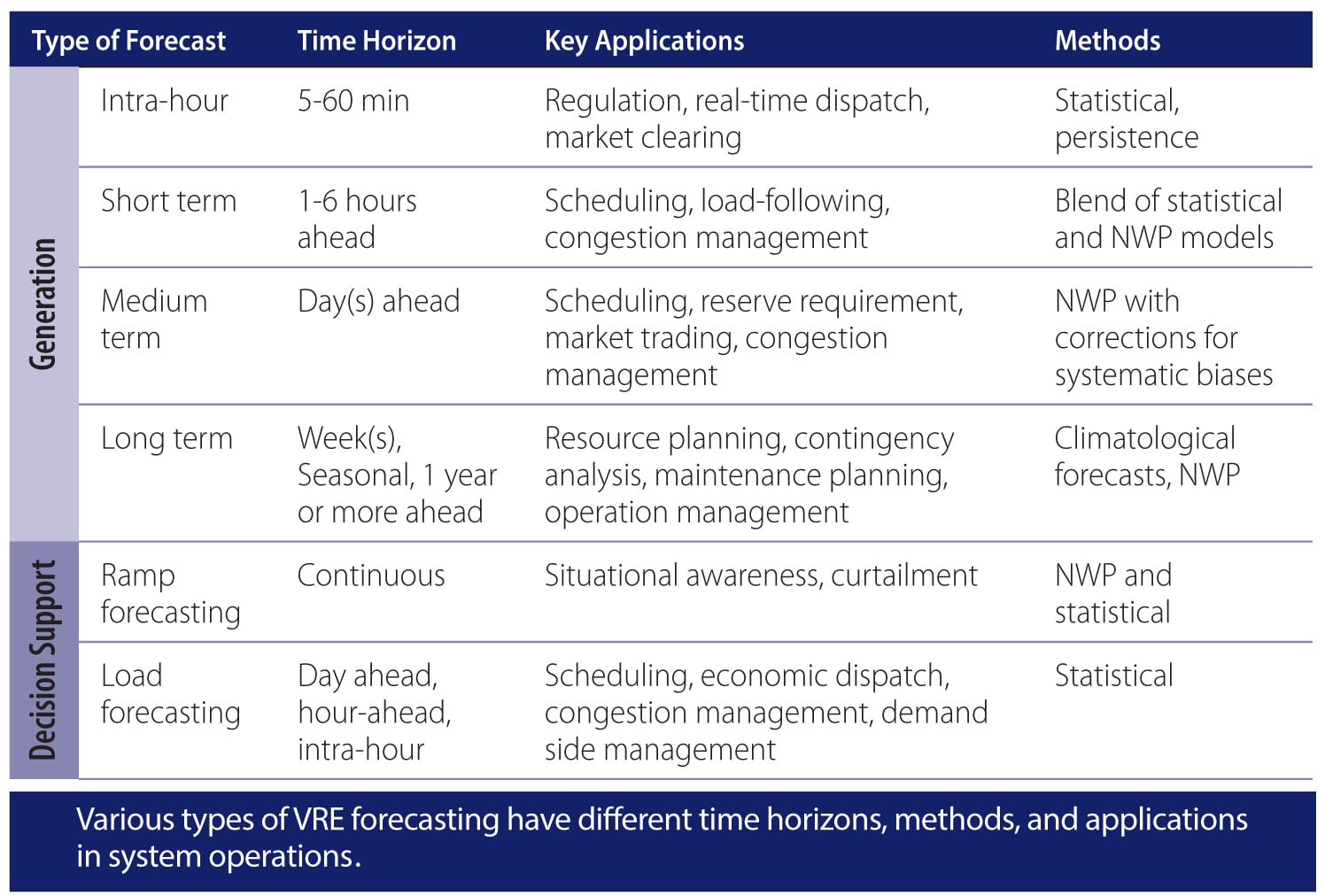 Pic. 2. Typical terms and used methods of prognostication for VRE generation.