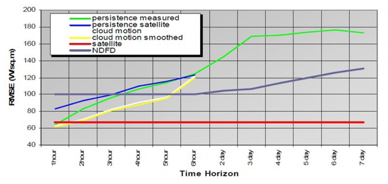 Рис. 3. Відносна середньоквадратична похибка прогнозування (RMSE) сонячної генерації на добу наперед системою наземного виміру SURFRAD з використанням ЧПП і методів стохастичного самонавчання, Вт/м2. Джерело: Міжнародне енергетичне агентство (IEA), Report IEA-PVPS T14-01:2013.