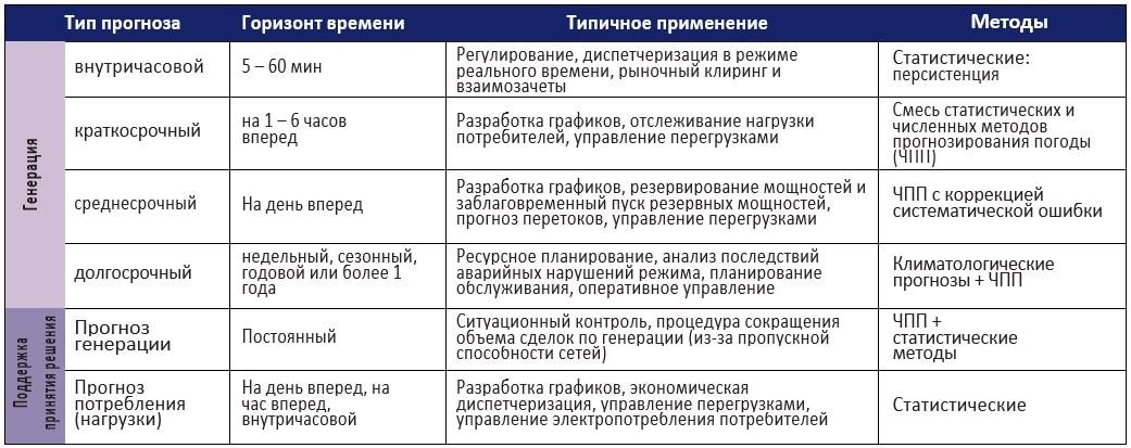 Рис. 2. Различные типы, временные горизонты, методы и применение прогнозирования VRE. Источник: USAID Office of Global Climate Change.