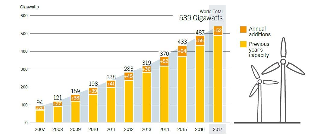 Рис. 1. Глобальна потужність вітроенергетики і щорічний приріст, 2007-2017. Джерело: REN21, Renewables 2018, Global Status Report, 2018.