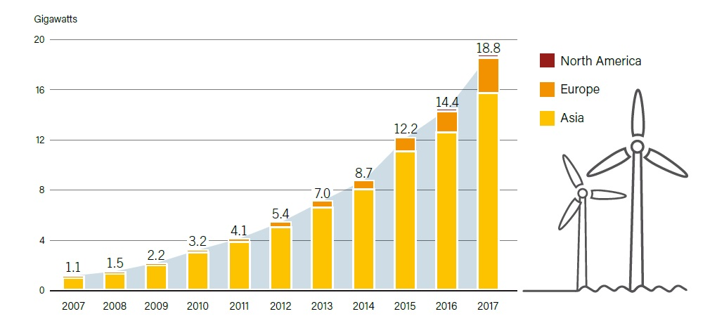 Рис. 3. Морська вітроенергетична потужність по регіонах, 2007-2017 рр. Джерело: REN21, Renewables 2018, Global Status Report, 2018.