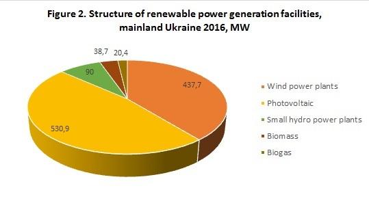 Рис. 6. Структура объектов генерации возобновляемой энергии, материковая Украина, МВт, данные по 2016 г.,. Источник: Украинская ассоциация ветроэнергетики.