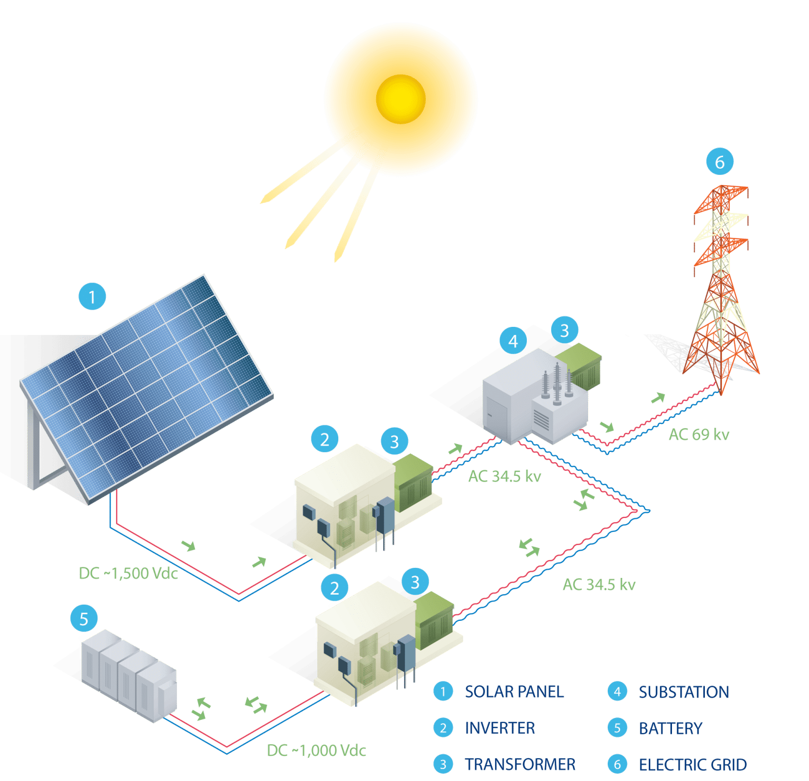 Typical scheme of an On-grid Solar Power Plants