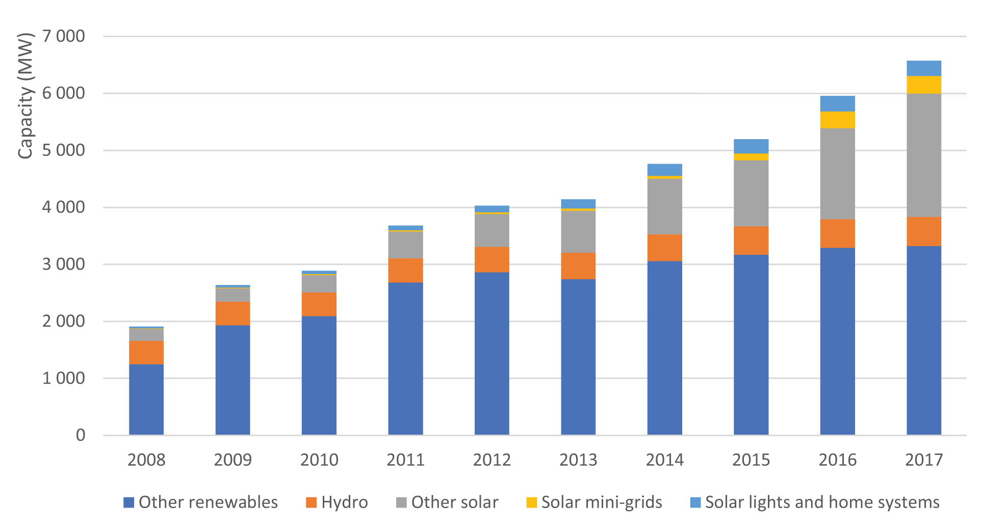 Fig. 4. Installed power of autonomous sources and local mini-networks in the world. Source: IRENA Off-grid renewable energy solutions, 2018.