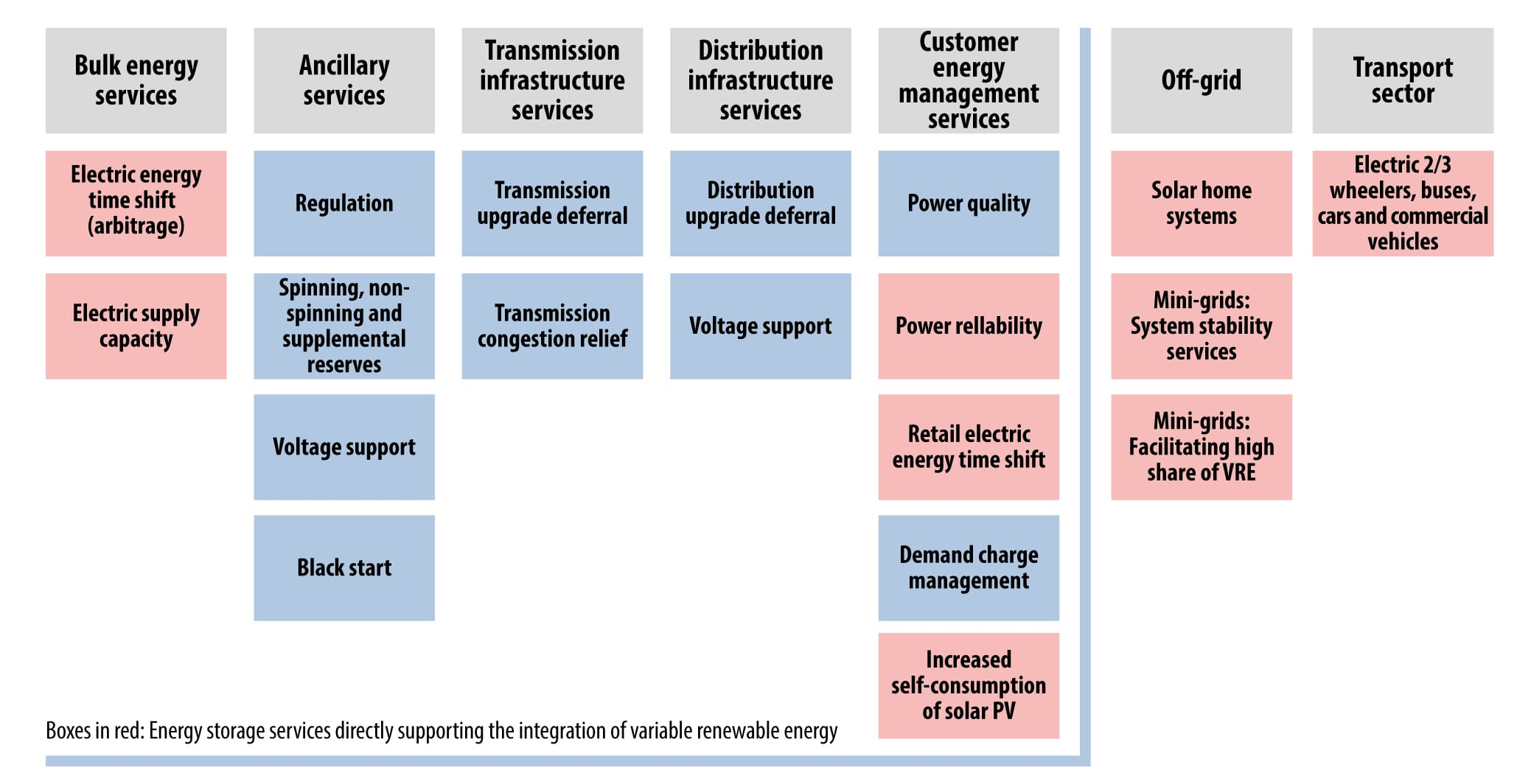 Fig. 1. Functional capabilities of power saving systems (ESS) and their services by groups of aspects. Source: IRENA