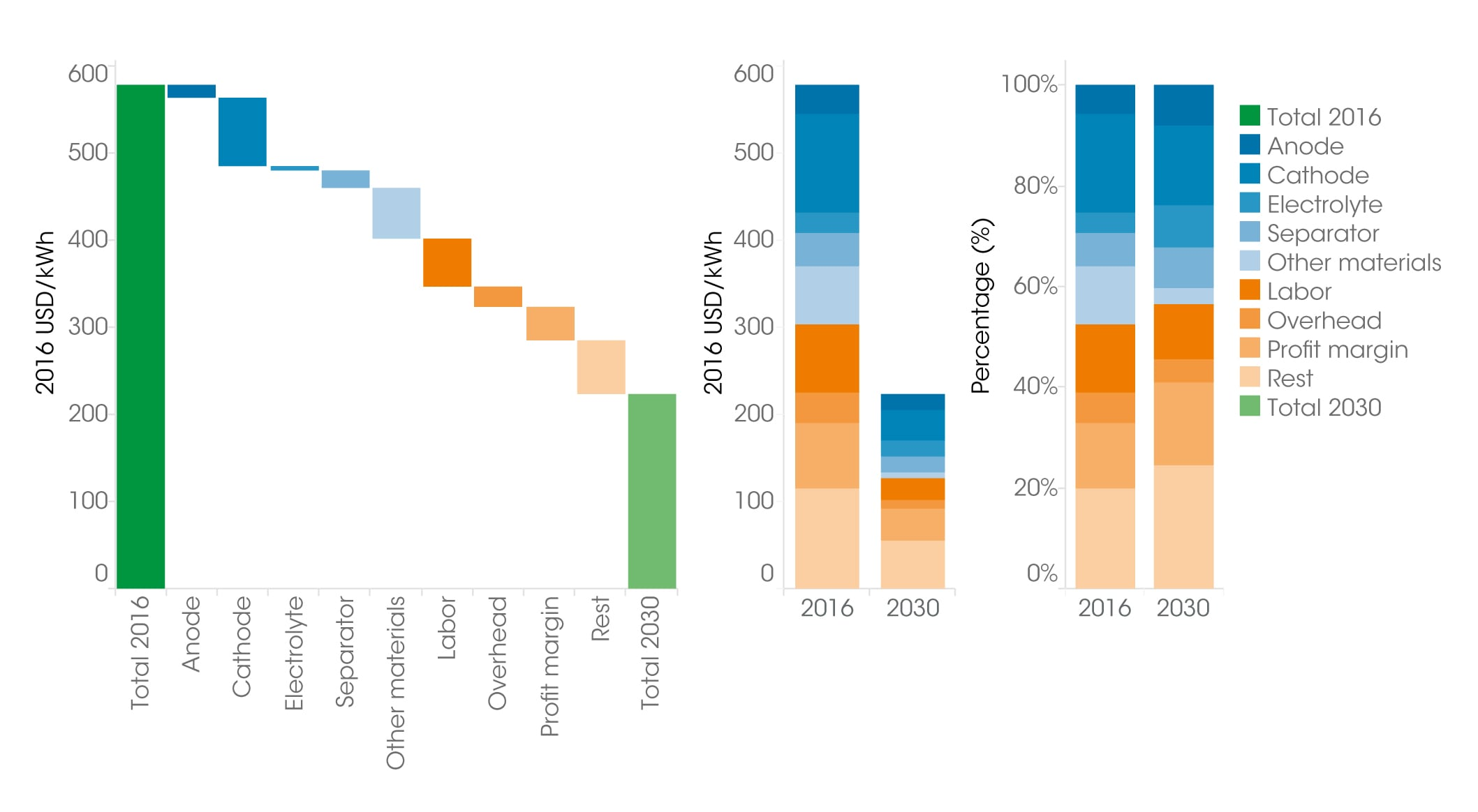 Fig. 5. Decrease in cost of lithium ion batteries, 2016 and 2030 Source: IRENA «Electricity storage and renewable energy: Costs & Markets to 2030».
