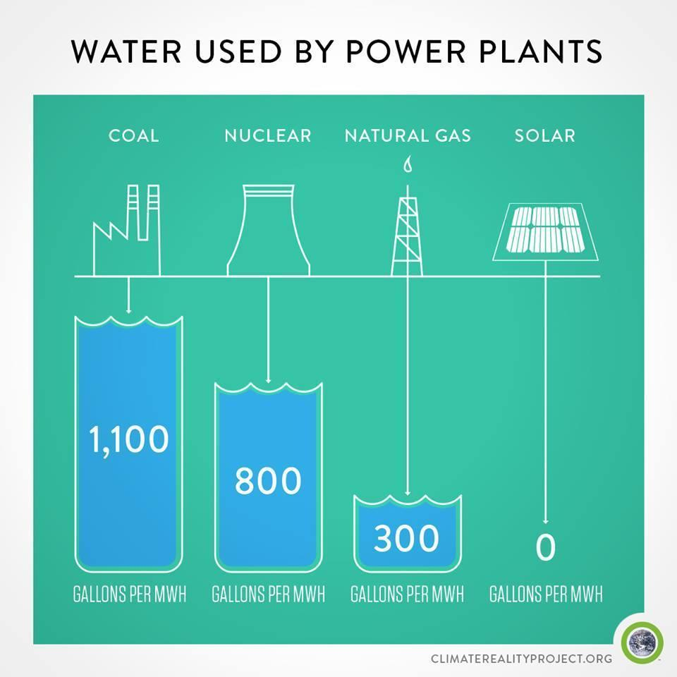 PV water consumption