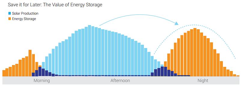 solar energy storage chart