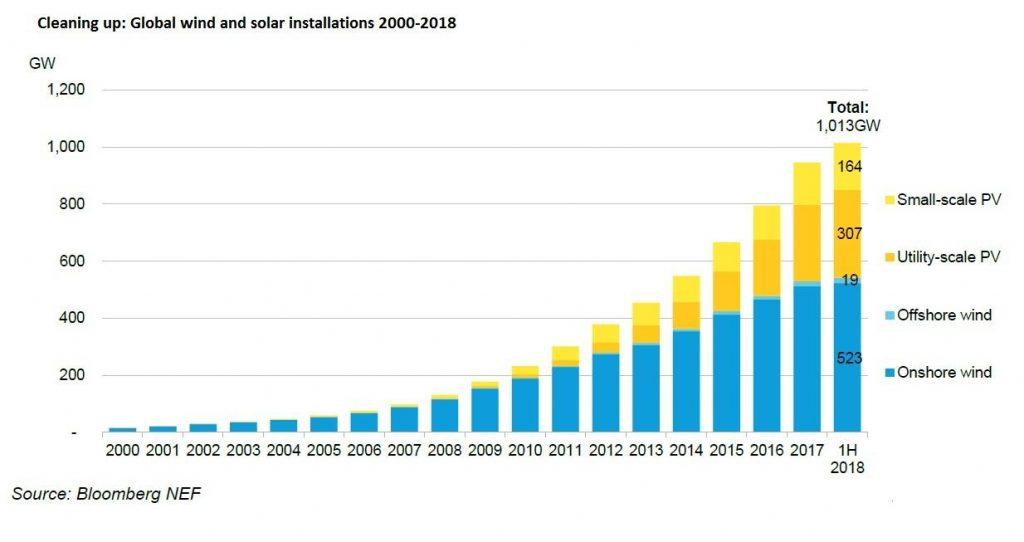 Рис. 1. Встановлена потужність сонячних та вітрових електростанцій у світі, 2000-2018 рр., Джерело: Bloomberg New Energy Finance, New Energy Outlook 2018.