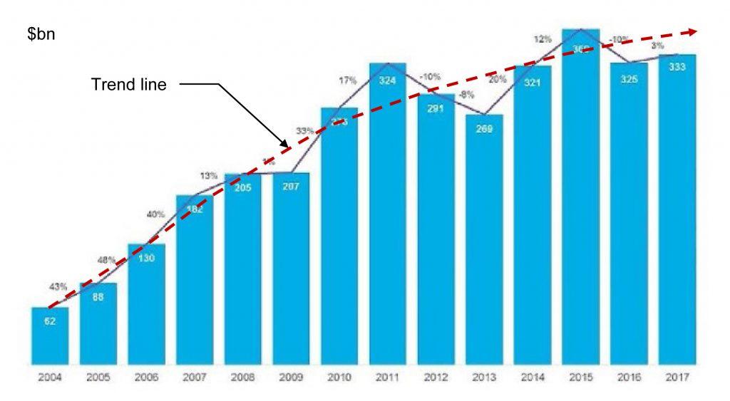 Рис. 2. Зростання нових світових інвестицій у ВДЕ, 2004-2017 рр., млрд. USD. Джерело: Bloomberg New Energy Finance, New Energy Outlook 2018.