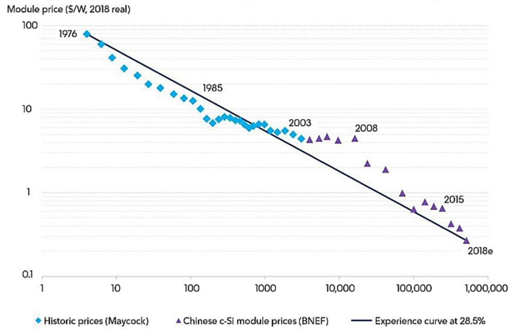 Рис. 4. Світові ціни на кристалічні PV-модулі, 1976-2018 рр. Джерело: Bloomberg New Energy Finance, New Energy Outlook 2018.