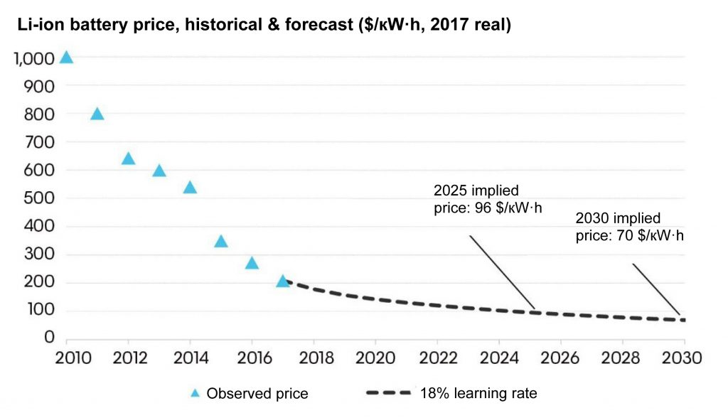Fig. 5. World prices for Li-ion batteries, status and forecast, 2010-2030. Source: Bloomberg New Energy Finance, New Energy Outlook 2018.