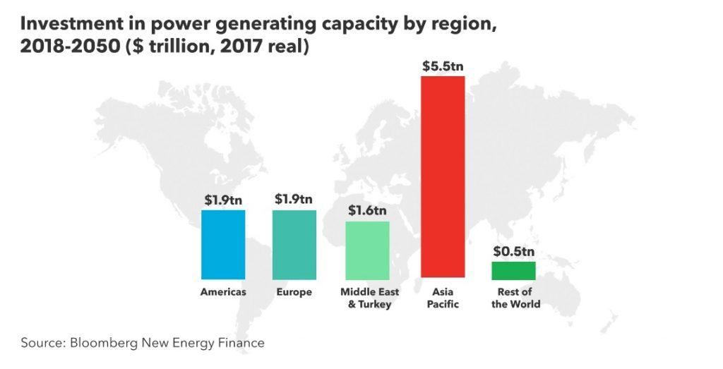 Рис. 6. Інвестиції у світову енергетику за регіонами з 2018 до 2050 рр. (трлн. USD). Джерело: Bloomberg New Energy Finance, New Energy Outlook 2018.