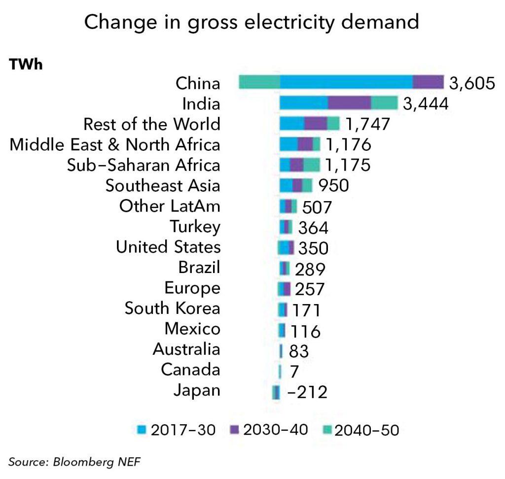 Рис. 7. Зростання загальносвітового попиту на електроенергію з 2017 до 2050 рр., ТВт·г. Джерело: Bloomberg New Energy Finance, New Energy Outlook 2018.