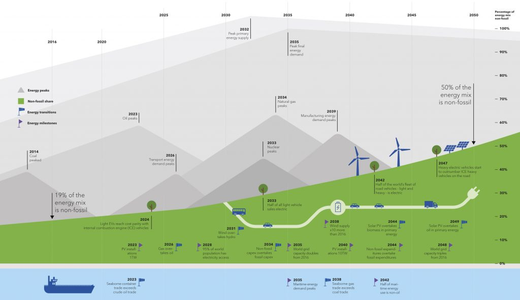 Fig. 1. Global changes in the energy model for 2014-2050 Source: DNV GL «Energy Transition Outlook 2018, a forecast to 2050».