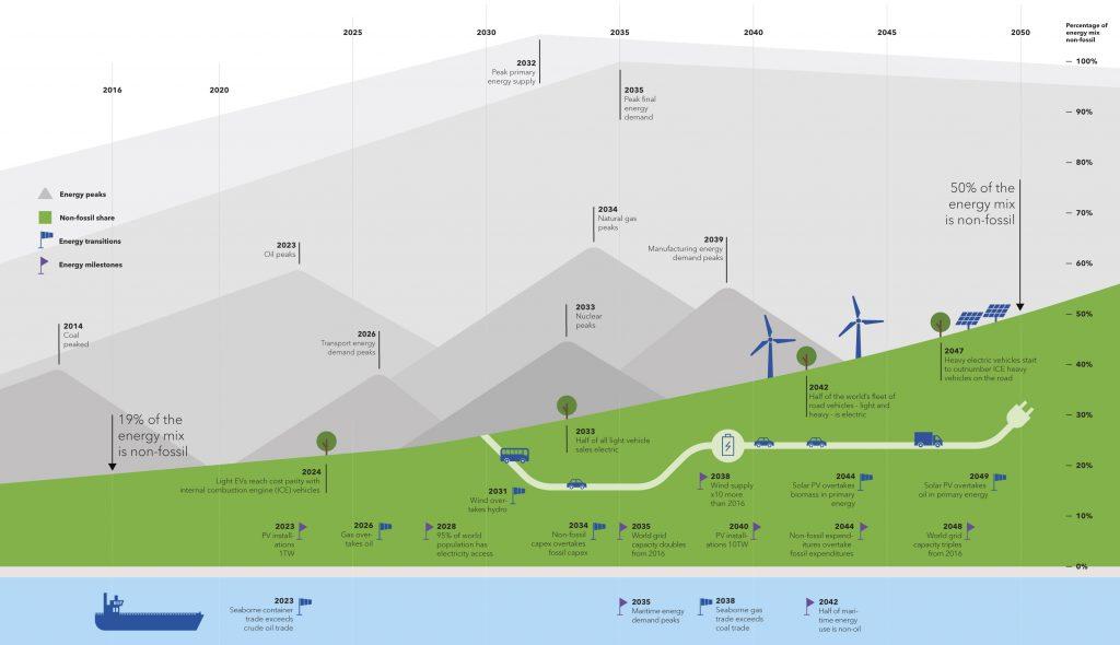 Рис. 1. Глобальні зміни енергетичної моделі 2014-2050 рр. Джерело: DNV GL «Energy Transition Outlook 2018, a forecast to 2050».