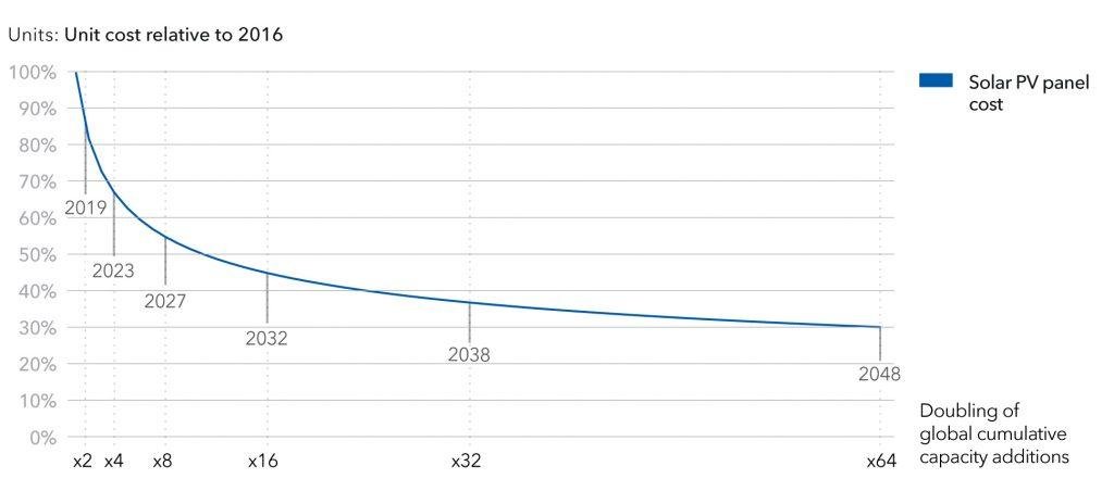 Рис. 10. Крива очікуваного здешевлення PV–модулів з рівня 2016 р. та пов'язаним з цим послідовним подвоєнням встановленої потужності PV-установок у світі, 2016-2048. Джерело: DNV GL «Energy Transition Outlook 2018, a forecast to 2050».