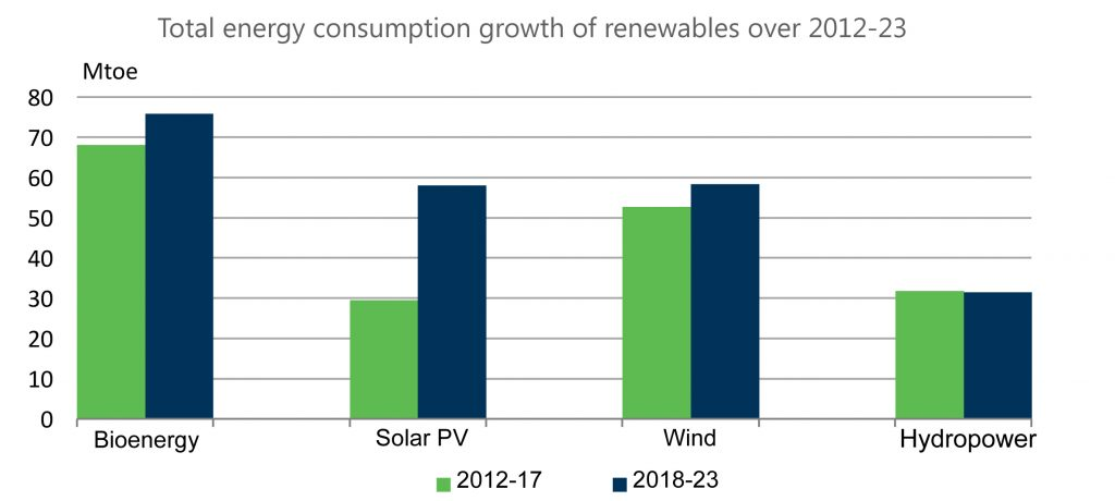 Fig. 2. Distribution of Primary Energy Consumption from RES, Mt.NE, 2012-2023 Source: IEA Renewables 2018. Market Analysis and Outlook from 2018 to 2023, October 2018.
