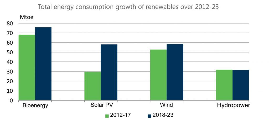 """Рис. 2. Розподіл поміж споживанням первинної енергії із ВДЕ, Мт.н.е., 2012-2023 рр. Джерело: """"IEA Renewables 2018. Market analysis and forecast from 2018 to 2023"""", жовтень 2018."""