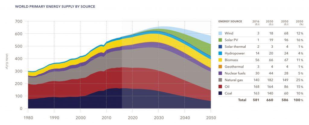 Рис. 3. Світове споживання первинної енергії, 1980-2050 рр. Джерело: DNV GL «Energy Transition Outlook 2018, a forecast to 2050».