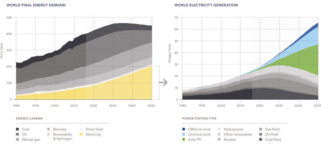 Рис. 4. Мировая выработка энергии и распределение электрогенерации по типам технологий, 1980-2050 гг. Источник: DNV GL «Energy Transition Outlook 2018, a forecast to 2050».