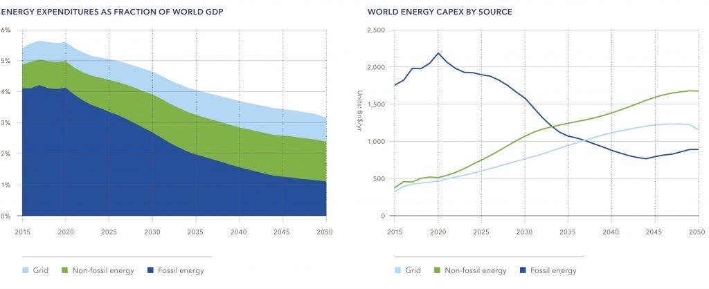 Рис. 5. Частка витрат на енергетику від світового ВВП, %, та капітальні вкладення у мережі, викопні та відновлювані джерела енергії, $млрд./рік, 2015-2050. Джерело: DNV GL «Energy Transition Outlook 2018, a forecast to 2050».