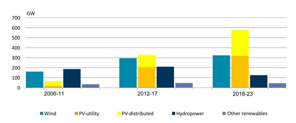 """Рис. 6. Зростання встановленої потужності електрогенерації за типами ВДЕ, ГВт, 2006-2023. Джерело: """"IEA Renewables 2018. Market analysis and forecast from 2018 to 2023"""", жовтень 2018."""