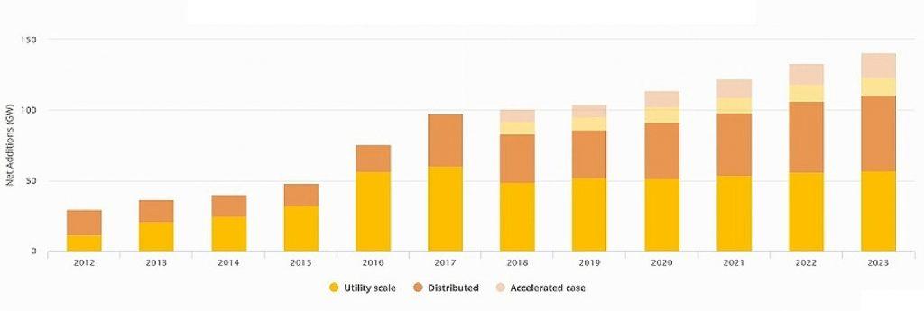 """Рис. 7. Приріст встановленої PV-потужності для комунального сектору та малої розподіленої генерації за різними сценаріями, ГВт, 2012-2023. Джерело: """"IEA Renewables 2018. Market analysis and forecast from 2018 to 2023"""", жовтень 2018."""