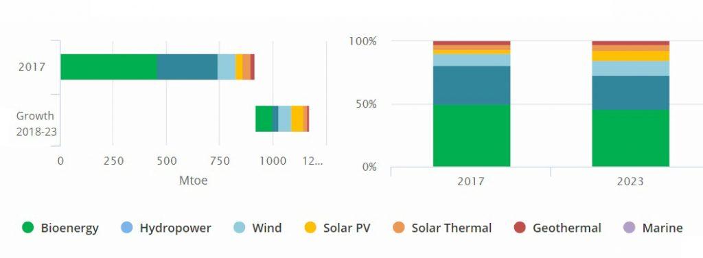 """Рис. 8. Загальне споживання енергії із різних типів ВДЕ, Мт.н.е., 2017-2023. Джерело: """"IEA Renewables 2018. Market analysis and forecast from 2018 to 2023"""", жовтень 2018."""