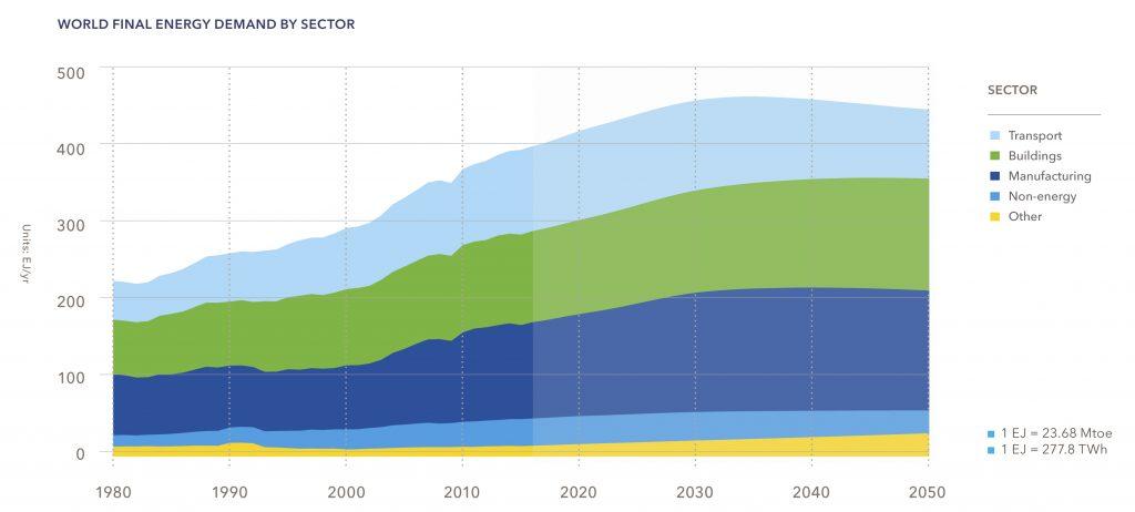 Рис. 9. Мировое конечное потребление энергии по секторам экономики, 1980-2050, ЭДж / с. Источник: DNV GL «Energy Transition Outlook 2018, a forecast to 2050».
