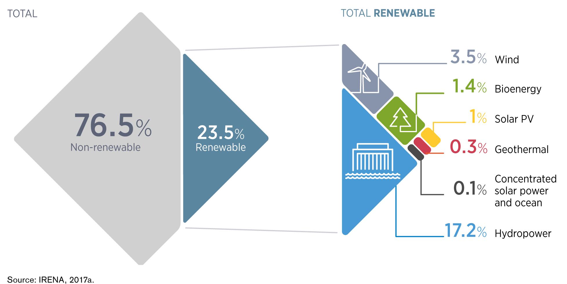 Рис. 1. Глобальне виробництво електроенергії за типами генерації. Джерело: IRENA «Renewable Energy Policies in a Time of Transition», 2018.
