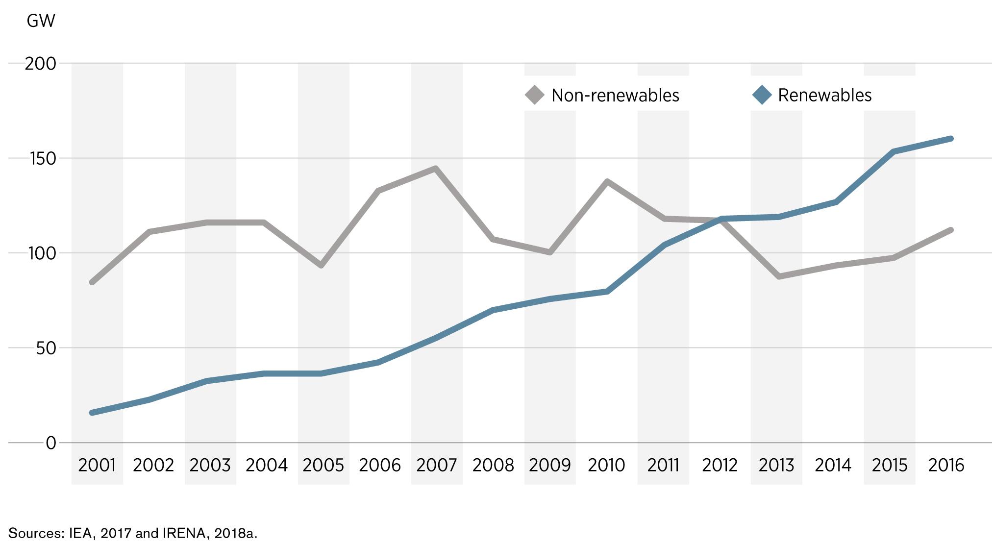 Рис. 2. Динаміка побудови нових потужностей енергетики з відновлюваних та невідновлюваних джерел, 2001-2016. Джерело: IRENA «Renewable Energy Policies in a Time of Transition», 2018.