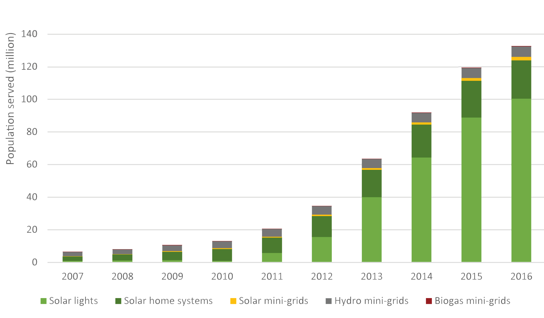 Рис. 3. Населення світу, що послуговується енергією з автономних джерел та локальних міні-мереж. Джерело: IRENA «Off-grid renewable energy solutions», 2018.