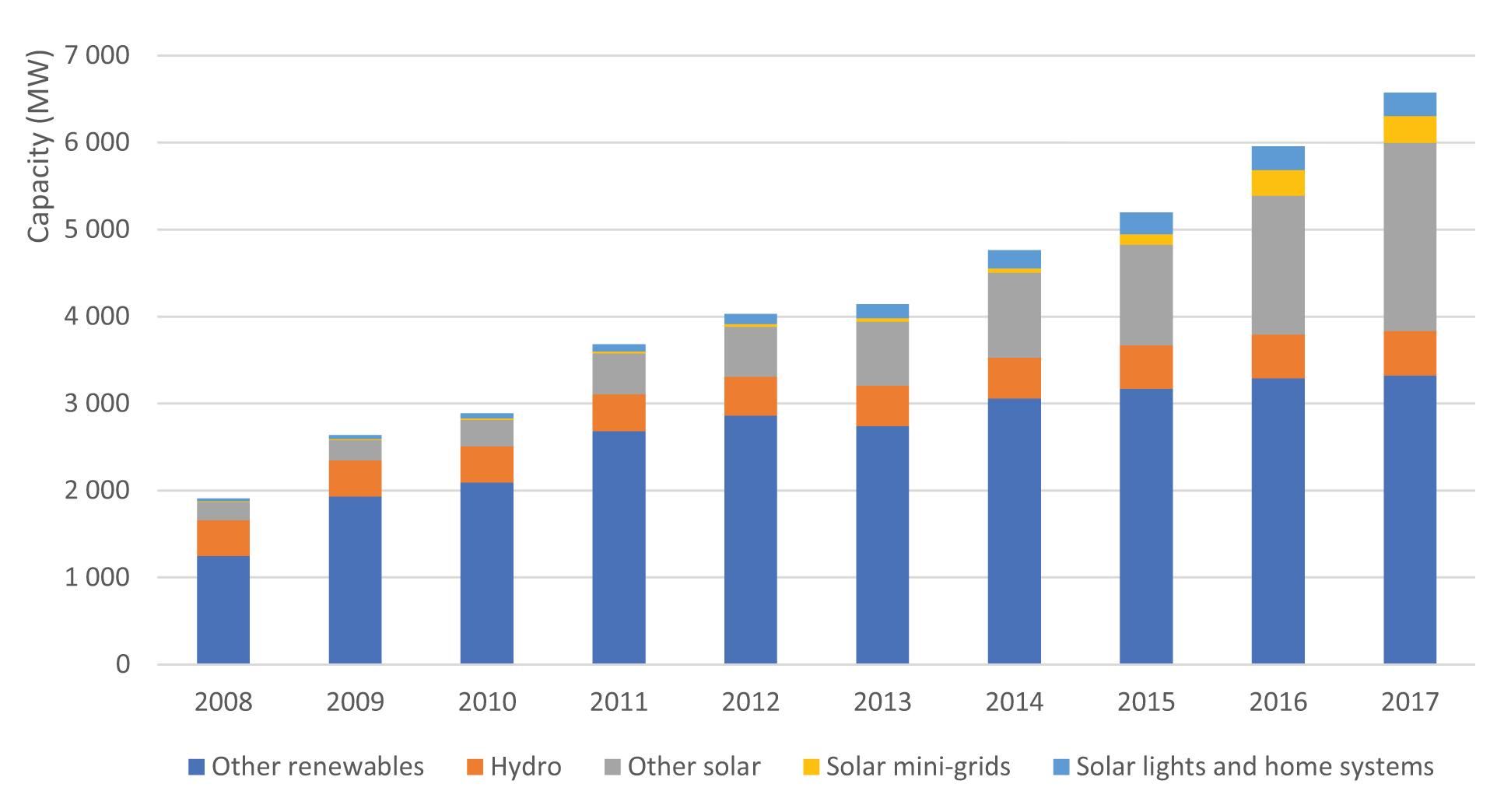 Рис. 4. Встановлена потужність автономних джерел та локальних міні-мереж у світі. Джерело: IRENA «Off-grid renewable energy solutions», 2018.