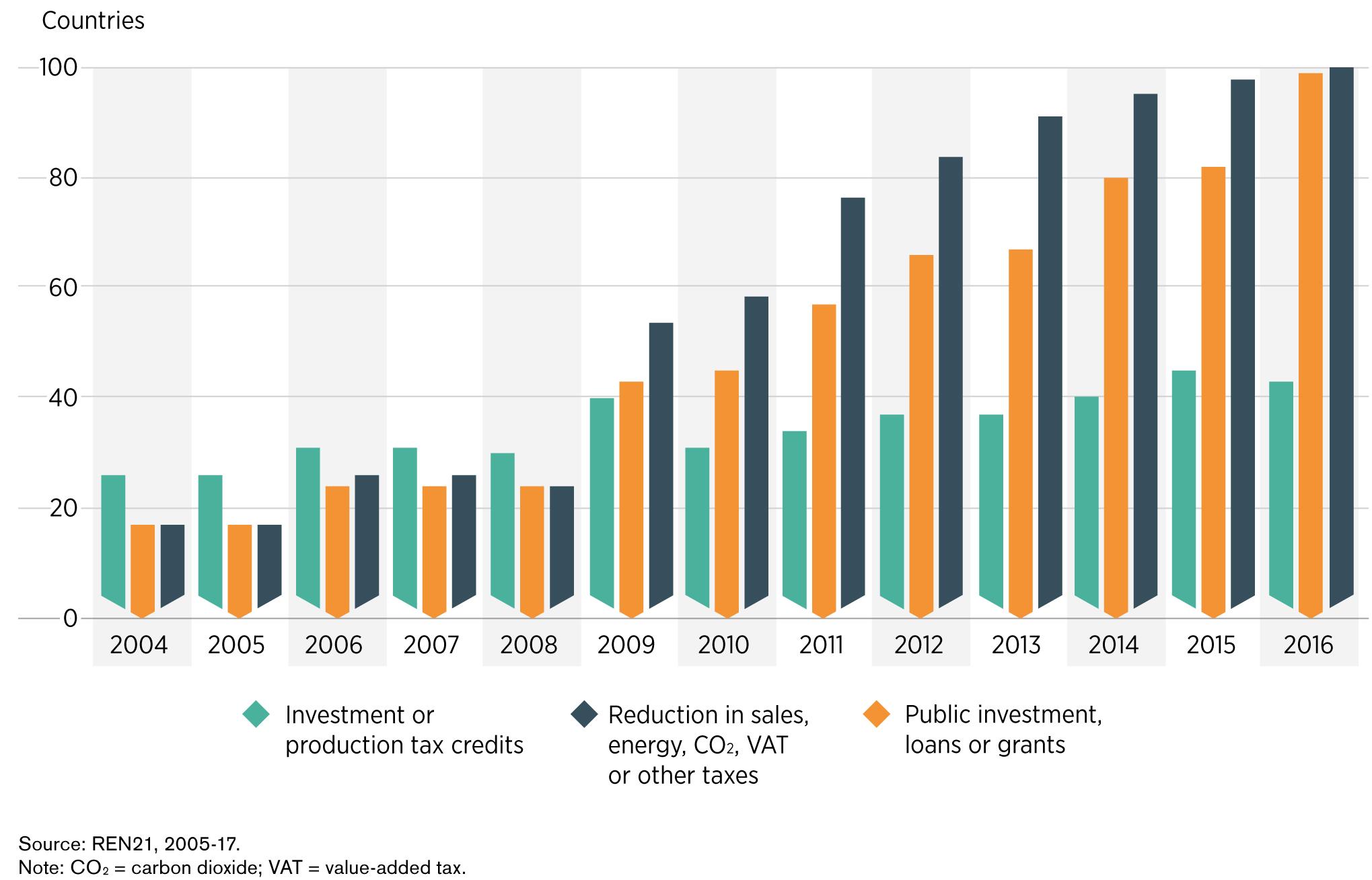 Рис. 5. Світові тренди у застосуванні фінансових та фіскальних стимулів імплементації ВДЕ, 2004-2016. Джерело: IRENA «Renewable Energy Policies in a Time of Transition», 2018.