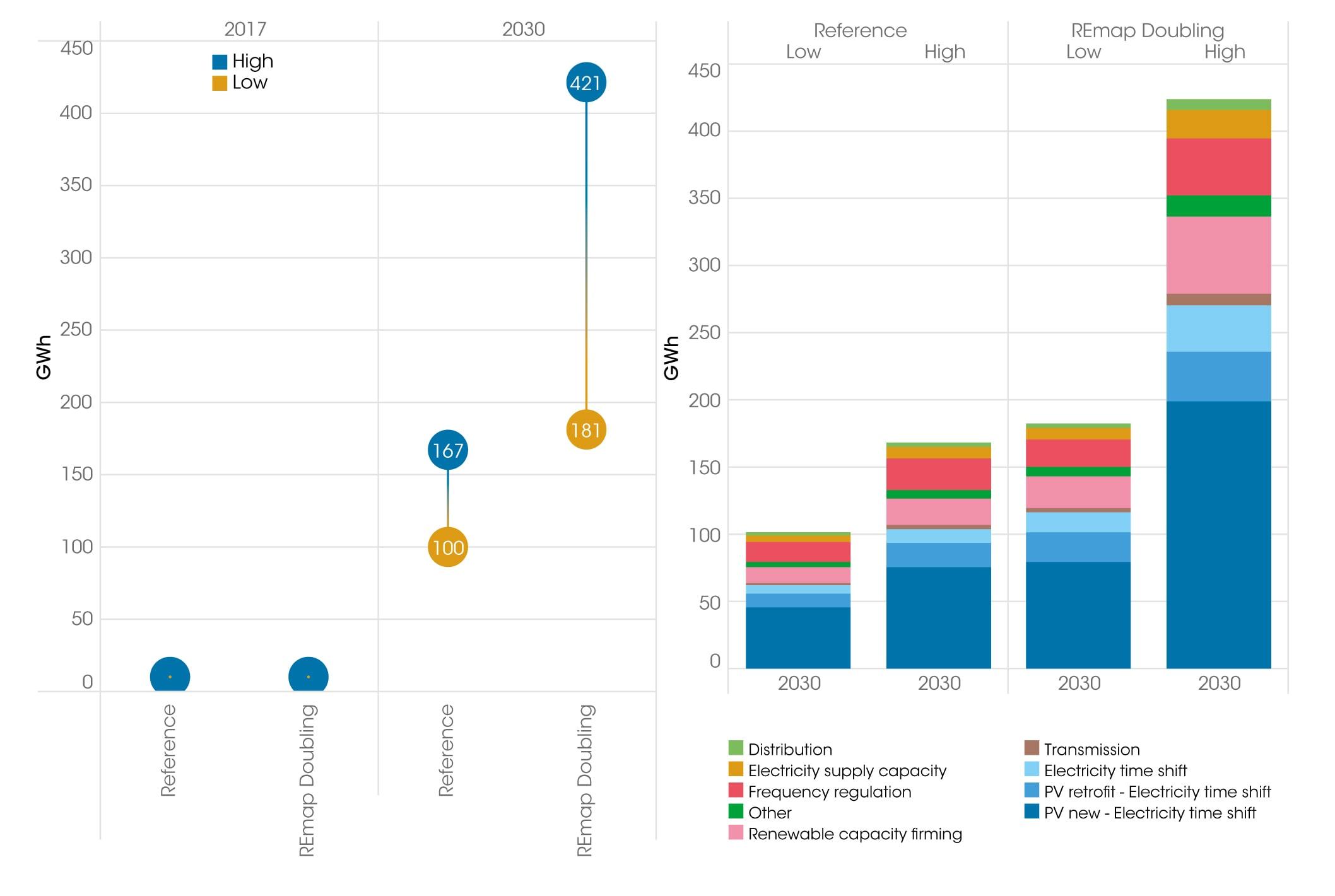 Рис. 3. Рост мировой накопительной способности стационарных батарейных ESS (BES) по типам их назначения, 2017-2030. Источник: IRENA «Electricity storage and renewables: Costs & Markets to 2030».