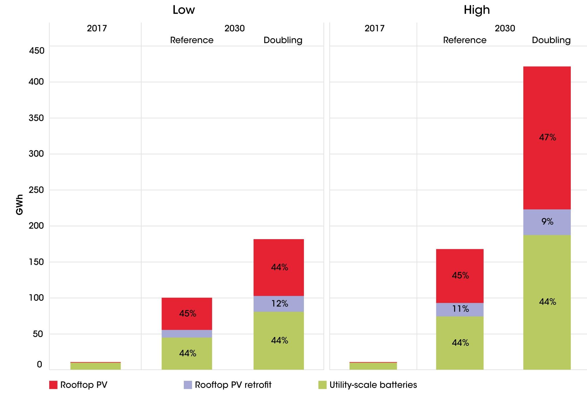 Рис. 4. Рост потребления стационарных BES в малом и среднем сегменте, 2017-2030 г.. Источник: IRENA «Electricity storage and renewables: Costs & Markets to 2030».