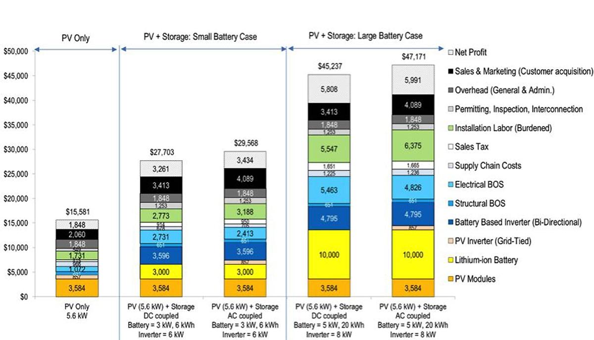 Рис. 6. Смоделированная общая установленная стоимость и стоимость компонентов PV-систем для жилья с хранением в малом и большом аккумуляторе (2016 долл. США). Источник: RMI,