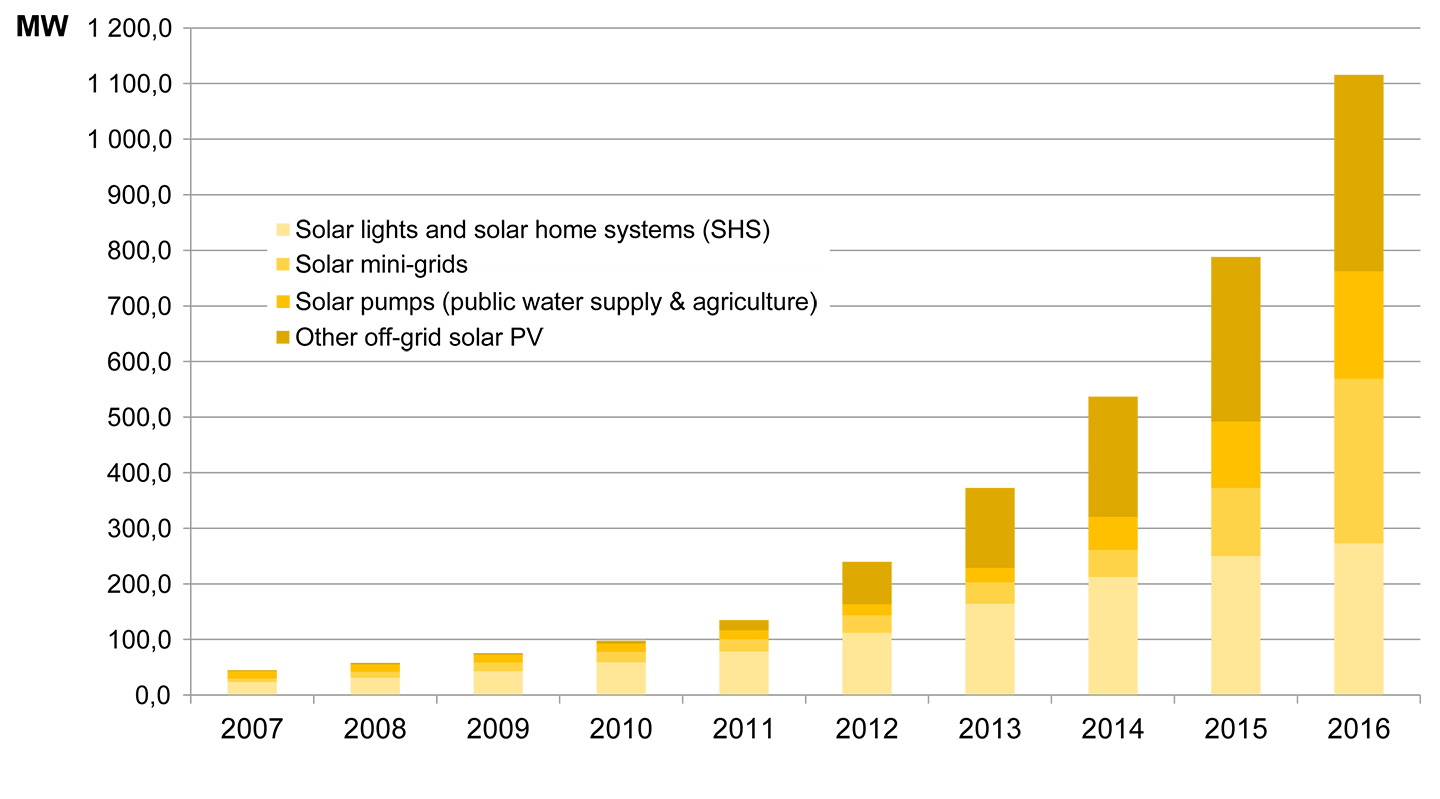 Fig. 2. Power and distribution of off-grid PV-installations, 2007-2016, MW. Source: IRENA