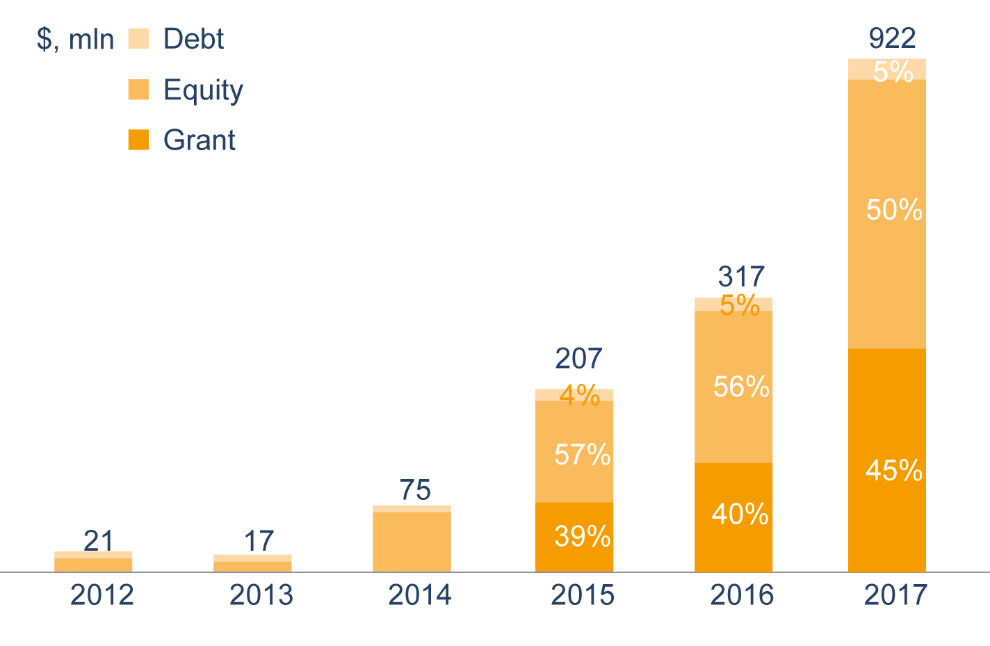 Fig. 5. Amount of annual investments by financial instruments in the off-grid segment of the PV industry, $ million accumulated in 2012 Source: GOGLA Providing Energy Access through Off-Grid Solar: Guidance for Governments, Jan 2019.