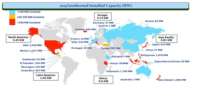 Fig. 3. Installed capacity worldwide (12.64 GW), data for 2015. * Note: Turkey and Russia are included in Europe. Source: Bertani R., Geothermal Power Generation in the World 2010-2014 Update Report. Proceedings World Geothermal Congress 2015 Melbourne, Australia, 19-25 April 2015.