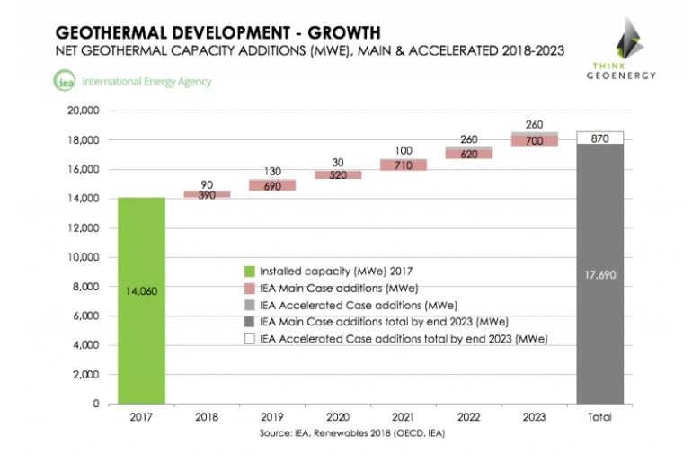 Fig.5. Forecast growth of geothermal energy in 2018-2023 years. Source: IEA predicts geothermal growth of 3,600 to 4,500 MW 2018-2023, an online edition of ThinkGeoEnergy.