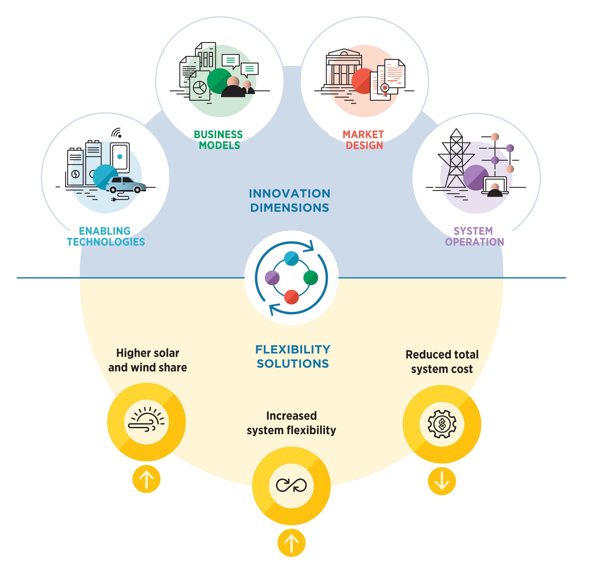 Рис. 1. Комбинация мероприятий и решений, обеспечивающих гибкость в энергетике. Источник: IRENA - «Innovation landscape for a renewable-powered future», февраль 2019.