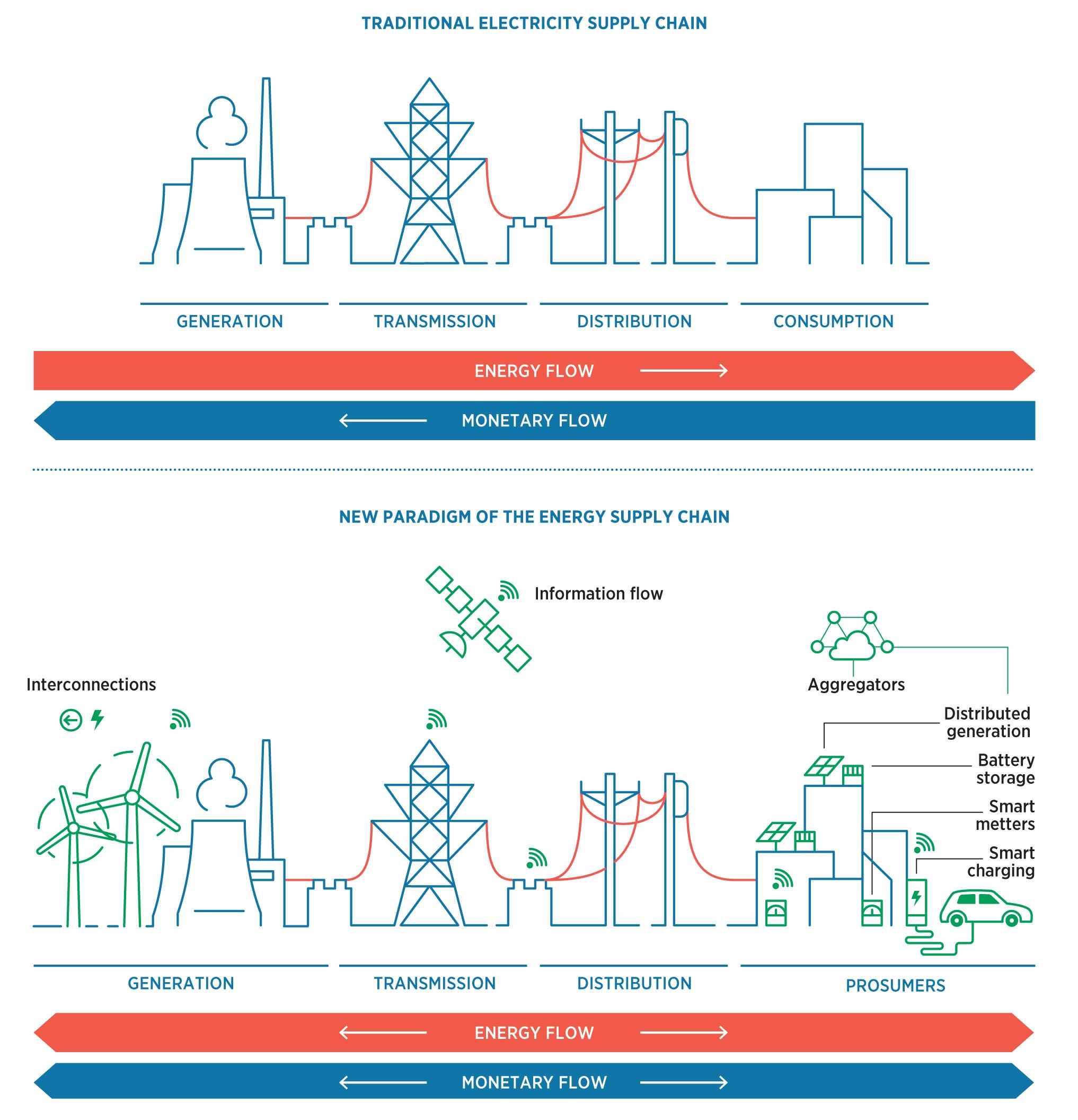 Рис. 2. Зміни у ланцюгу постачання в енергетиці із збільшеною часткою ВДЕ. Джерело: IRENA – «Innovation landscape for a renewable-powered future», лютий 2019.