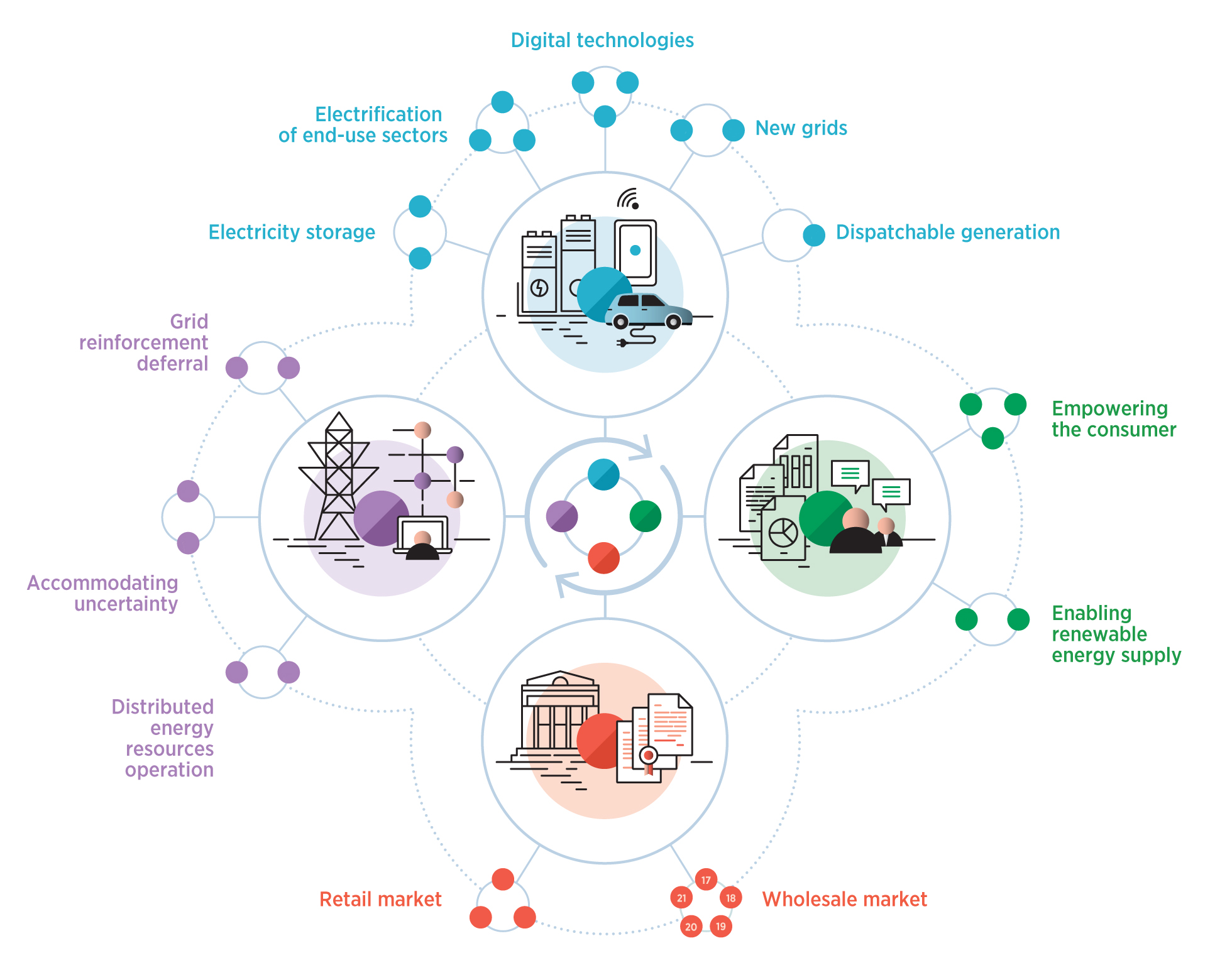 Рис. 3. «Инновационный ландшафт» изменений в системной интеграции для увеличения доли ВИЭ в энергетике. Источник: IRENA - «Innovation landscape for a renewable-powered future», февраль 2019.