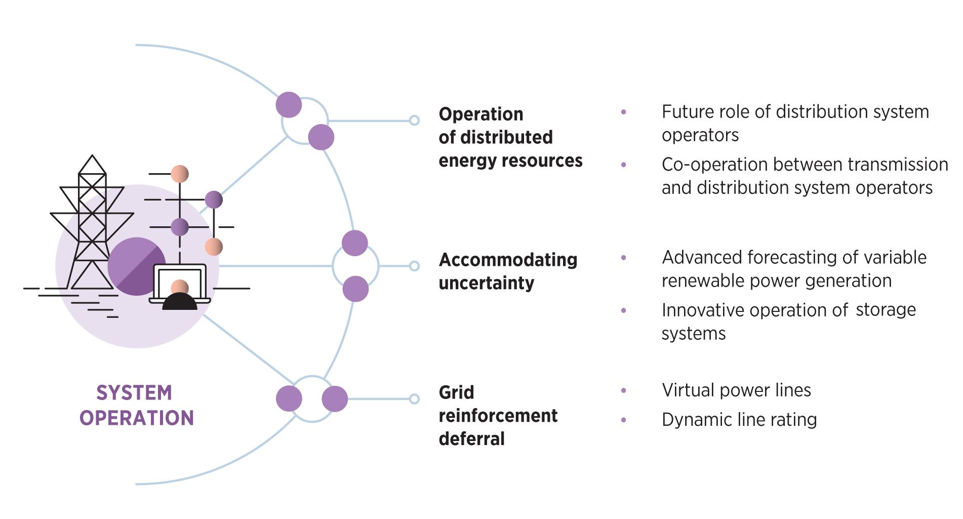 Рис. 4. Системні інновації у експлуатації (оперуванні) енергосистемою. Джерело: IRENA – «Innovation landscape for a renewable-powered future», лютий 2019.