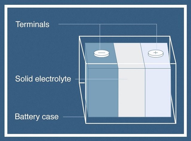 Fig. 1. Solid State Batteries. Source: Online edition of Energy storage networks, An overview of 6 energy storage methods, Feb'18.